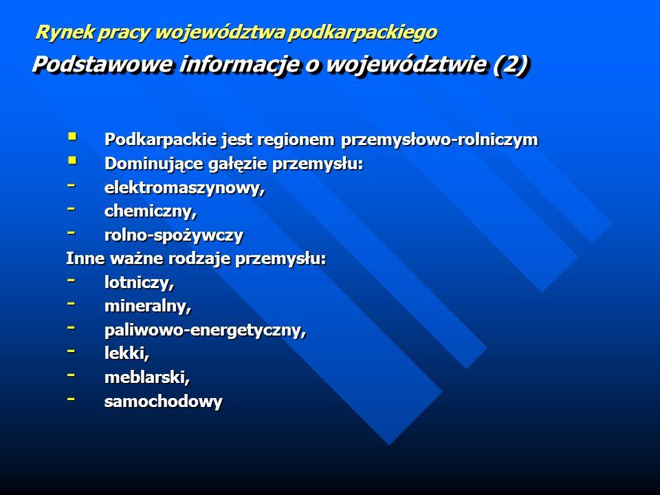 Podstawowe informacje o województwie (2)