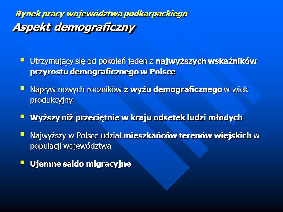 Aspekt demograficzny Utrzymujący się od pokoleń jeden z najwyższych wskaźników przyrostu demograficznego w Polsce.