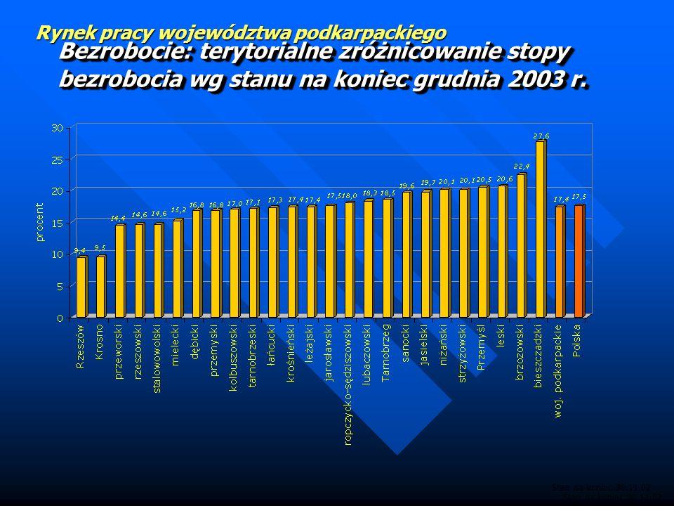 Bezrobocie: terytorialne zróżnicowanie stopy bezrobocia wg stanu na koniec grudnia 2003 r.