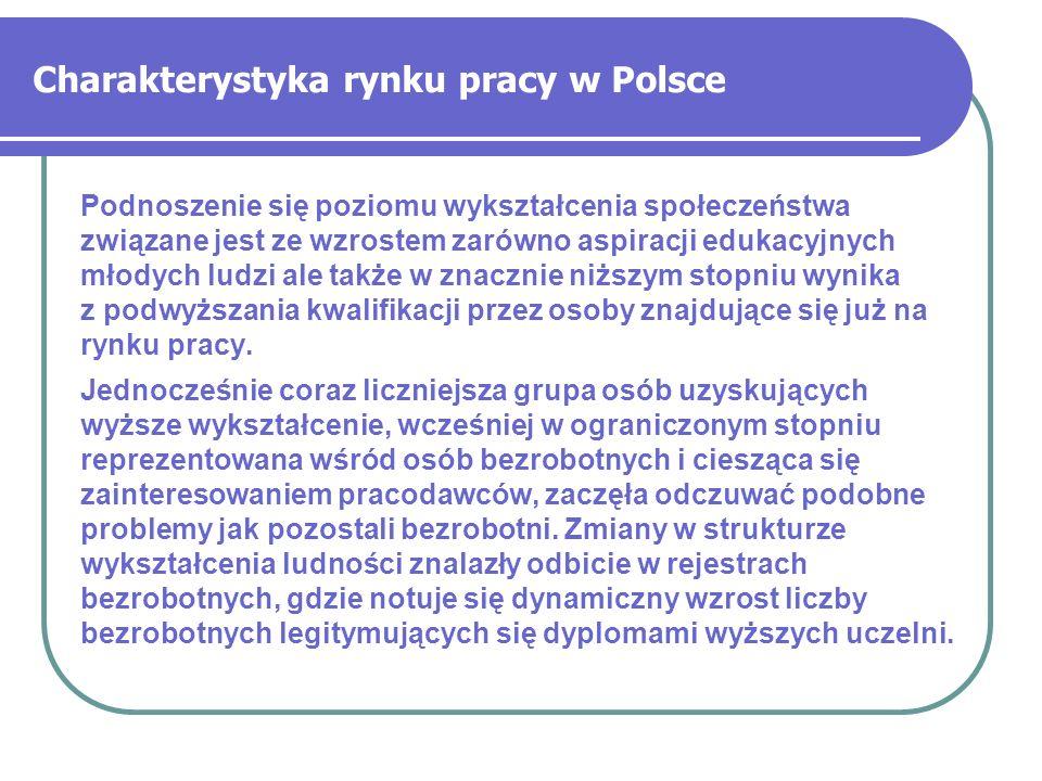 Charakterystyka rynku pracy w Polsce