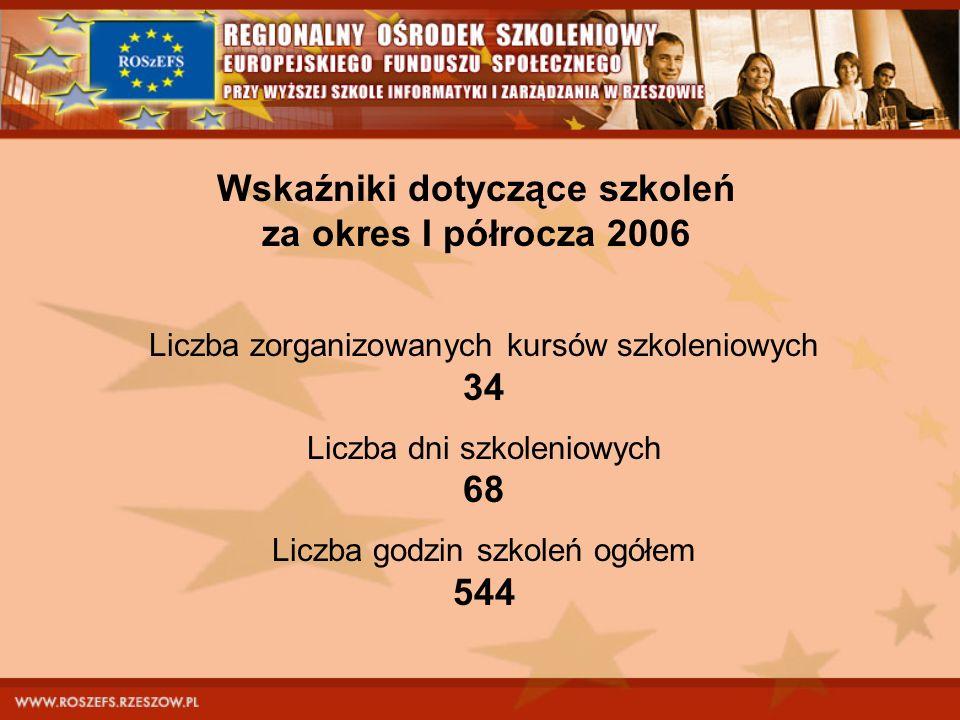 Wskaźniki dotyczące szkoleń za okres I półrocza 2006