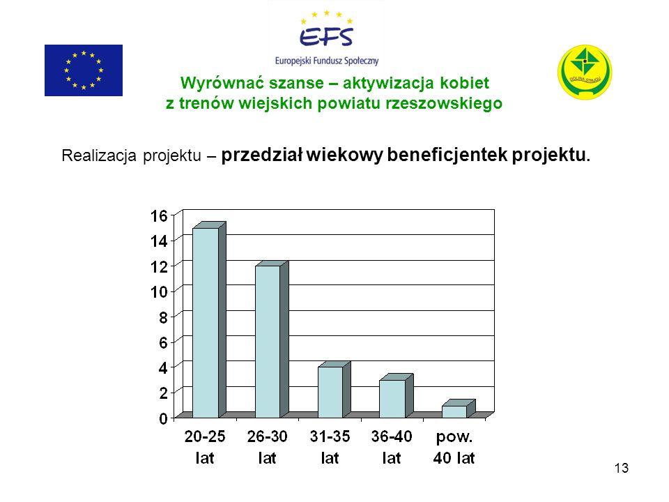 Realizacja projektu – przedział wiekowy beneficjentek projektu.