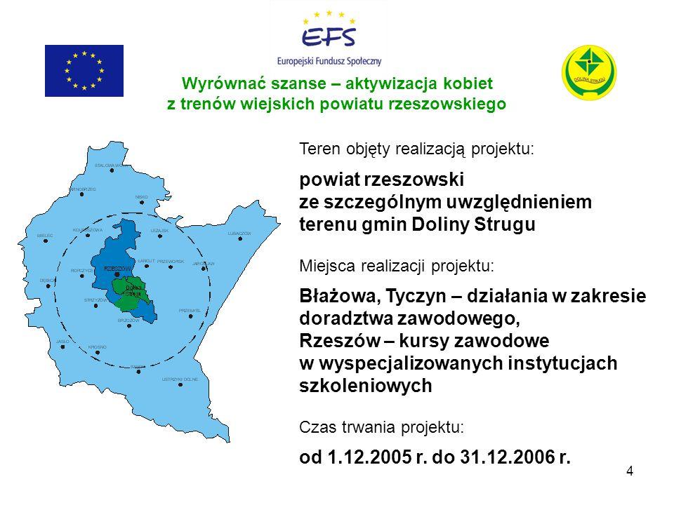 Błażowa, Tyczyn – działania w zakresie doradztwa zawodowego,