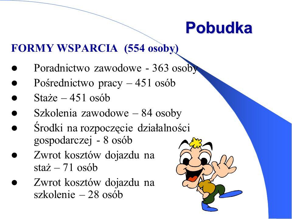 Pobudka FORMY WSPARCIA (554 osoby) Poradnictwo zawodowe - 363 osoby