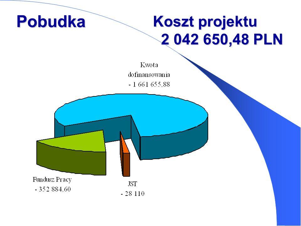 Pobudka Koszt projektu 2 042 650,48 PLN