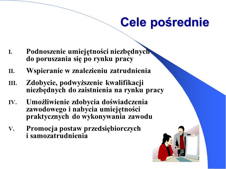 Cele pośrednie Podnoszenie umiejętności niezbędnych do poruszania się po rynku pracy.