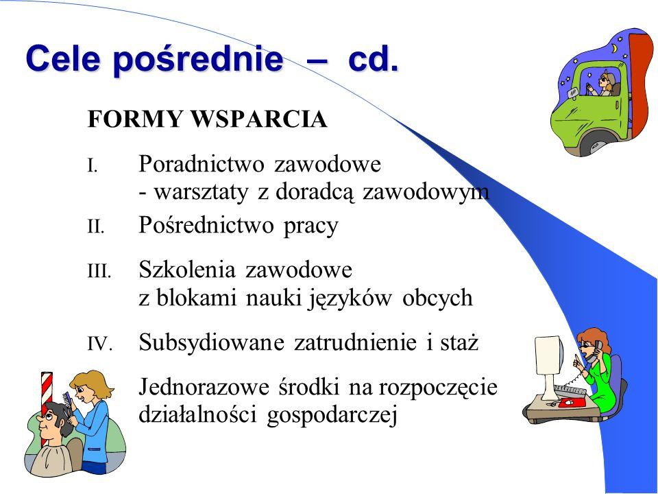 Cele pośrednie – cd. FORMY WSPARCIA