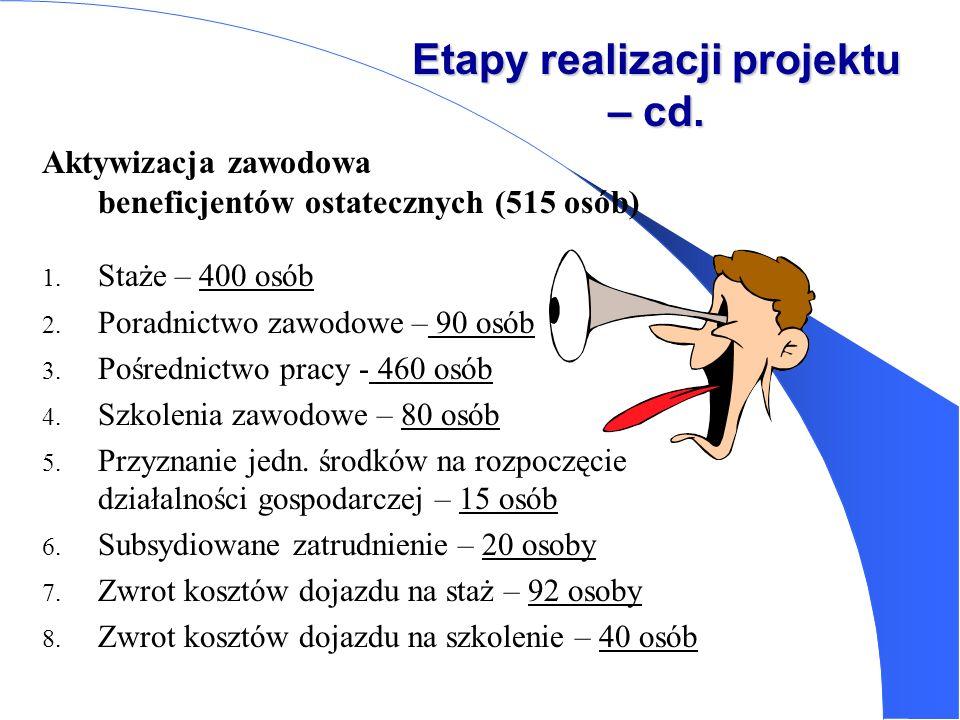Etapy realizacji projektu – cd.