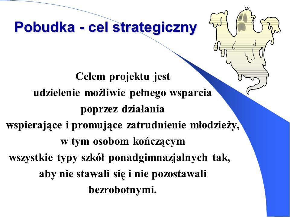 Pobudka - cel strategiczny