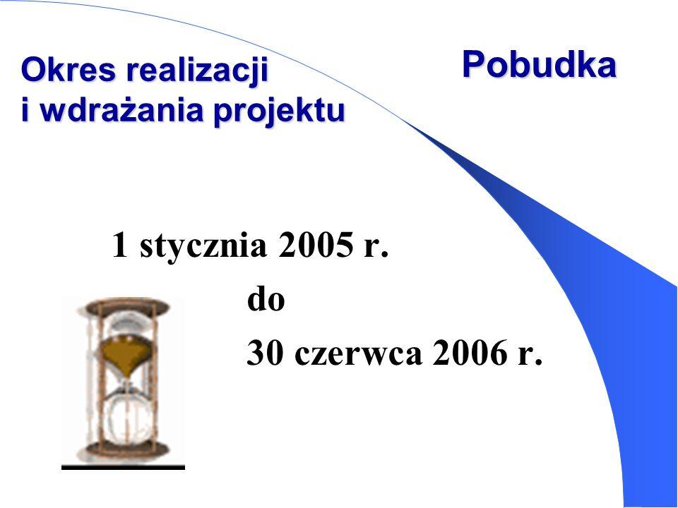 Okres realizacji i wdrażania projektu