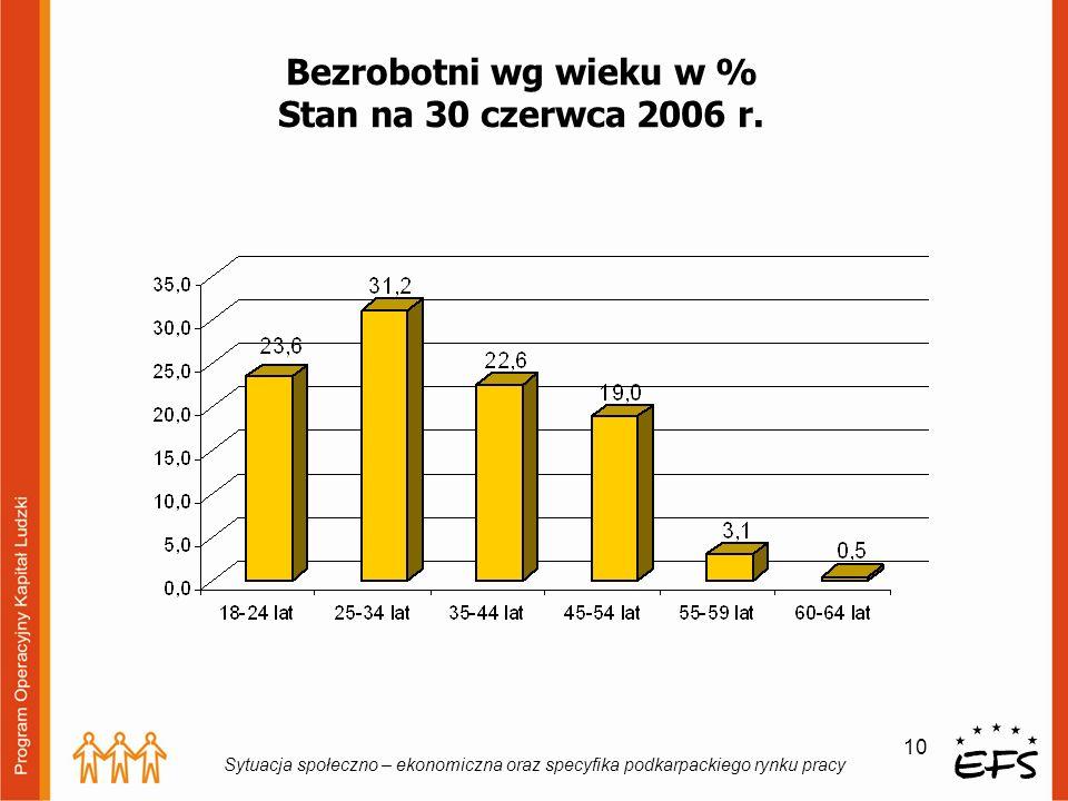 Bezrobotni wg wieku w % Stan na 30 czerwca 2006 r.