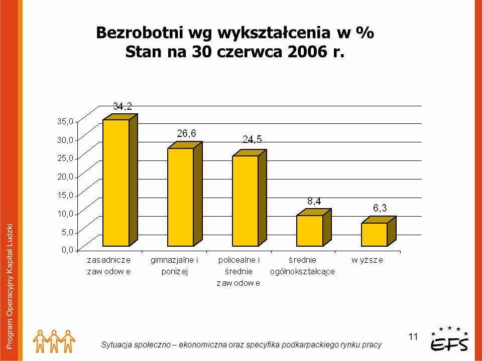 Bezrobotni wg wykształcenia w % Stan na 30 czerwca 2006 r.