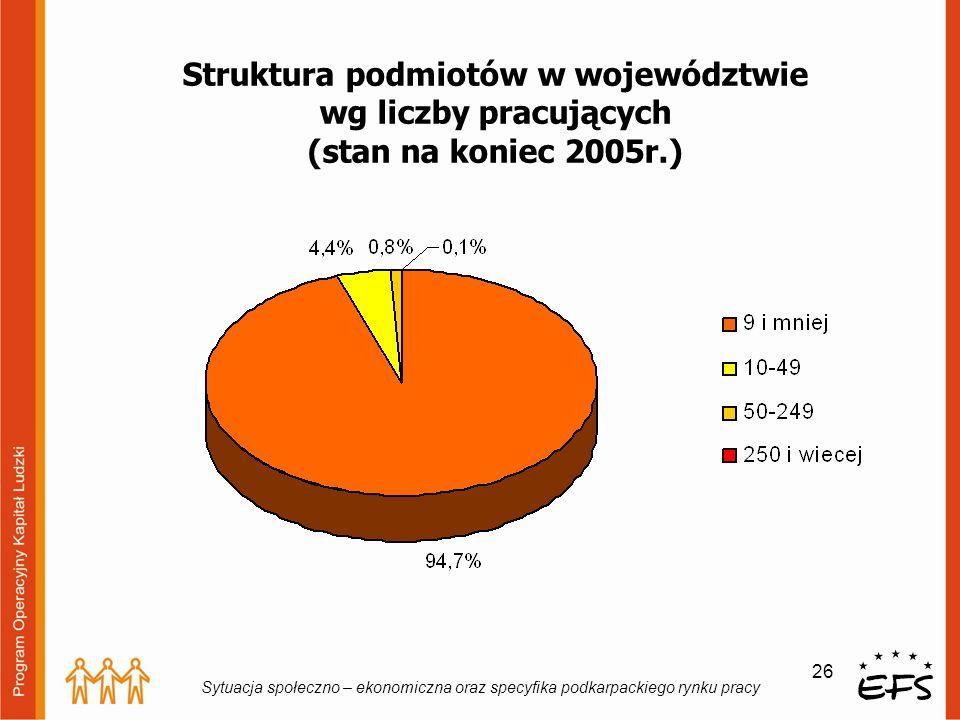 Struktura podmiotów w województwie wg liczby pracujących (stan na koniec 2005r.)