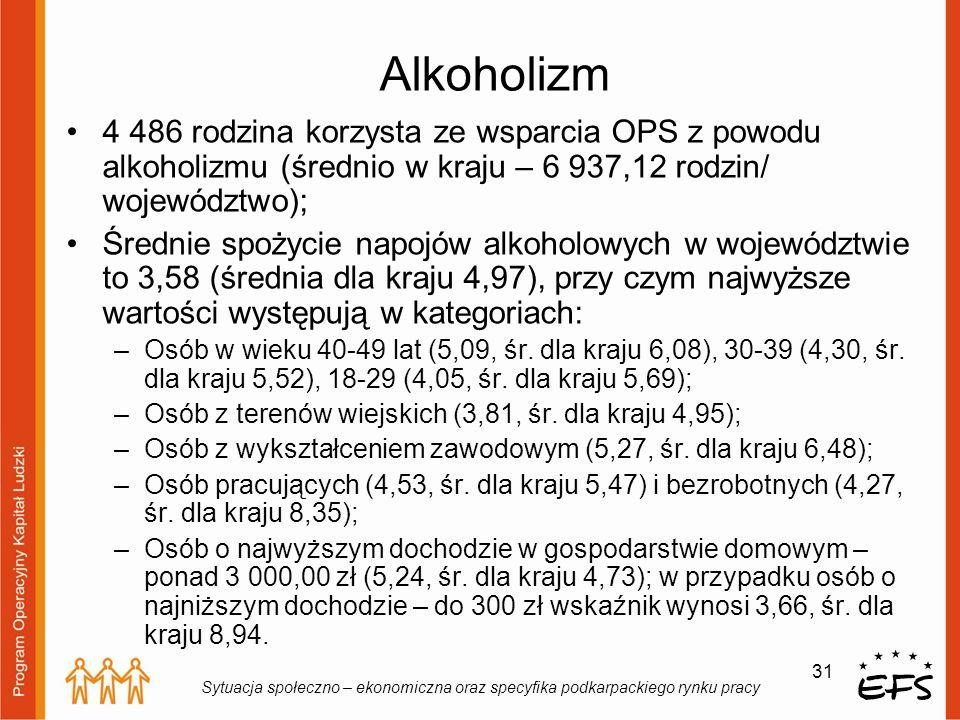 Alkoholizm 4 486 rodzina korzysta ze wsparcia OPS z powodu alkoholizmu (średnio w kraju – 6 937,12 rodzin/ województwo);