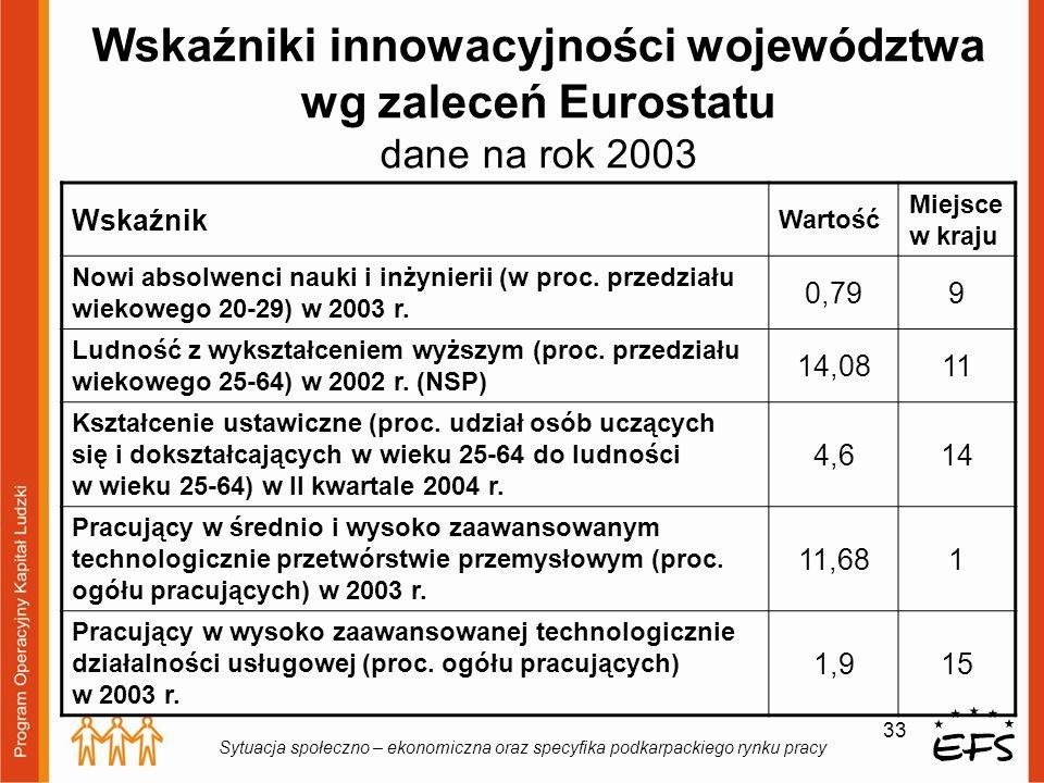 Wskaźniki innowacyjności województwa wg zaleceń Eurostatu dane na rok 2003