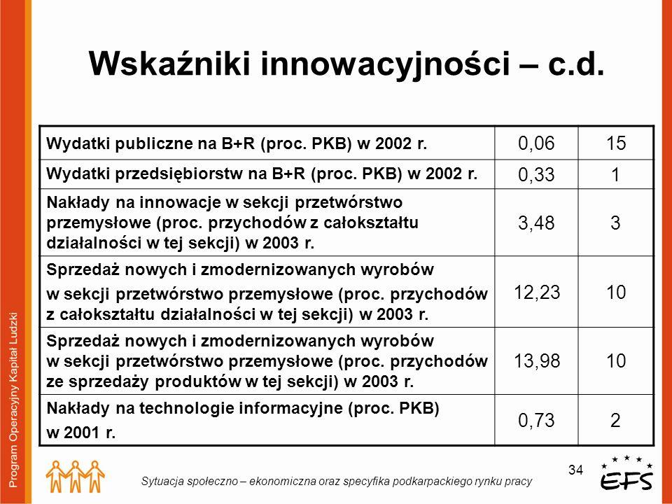 Wskaźniki innowacyjności – c.d.