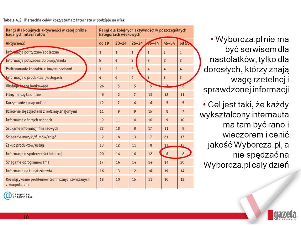 Wyborcza.pl nie ma być serwisem dla nastolatków, tylko dla dorosłych, którzy znają wagę rzetelnej i sprawdzonej informacji