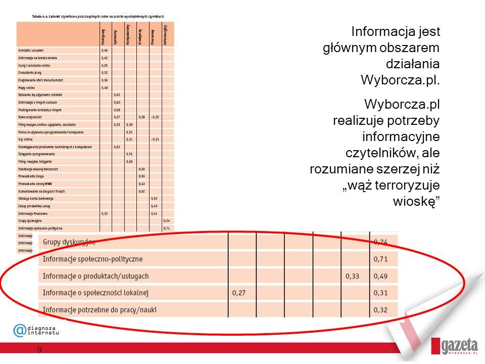 Informacja jest głównym obszarem działania Wyborcza.pl.