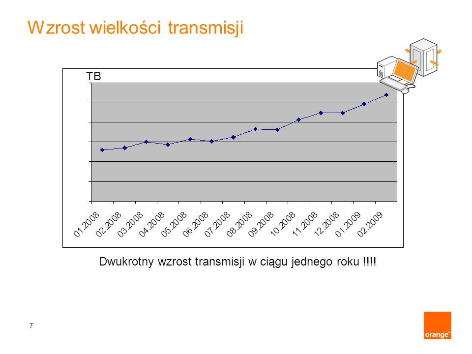 Wzrost wielkości transmisji