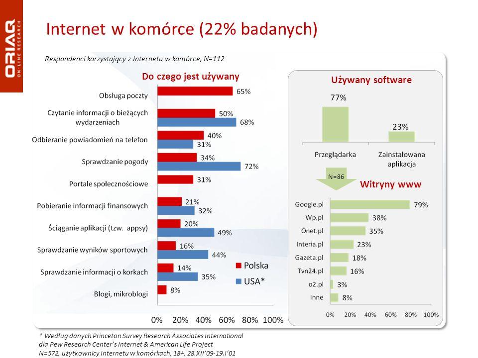 Internet w komórce (22% badanych)