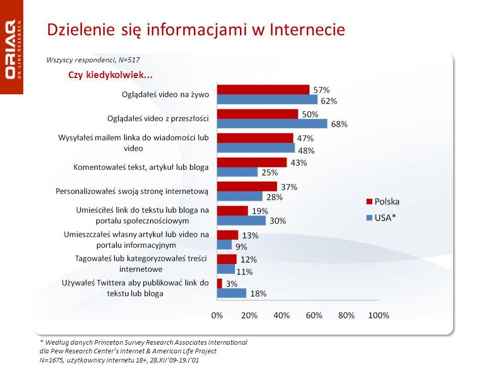 Dzielenie się informacjami w Internecie