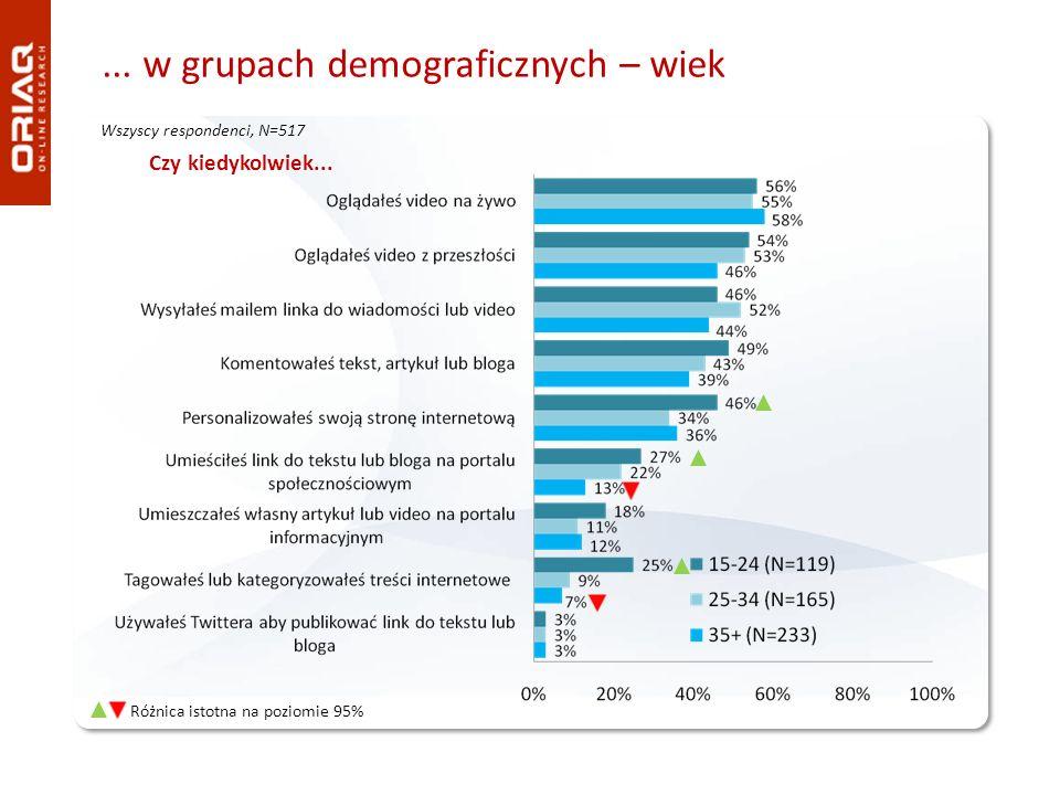 ... w grupach demograficznych – wiek