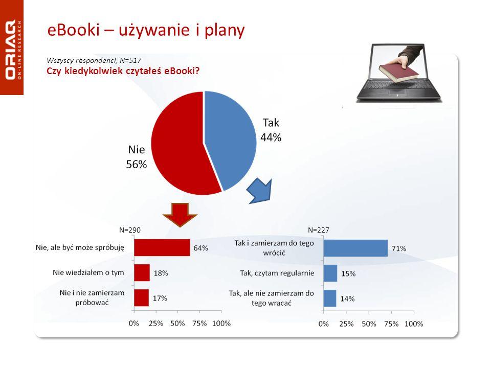 eBooki – używanie i plany