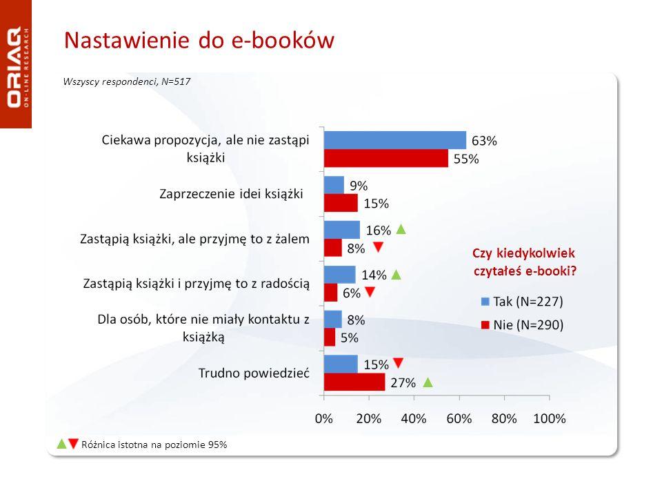 Nastawienie do e-booków