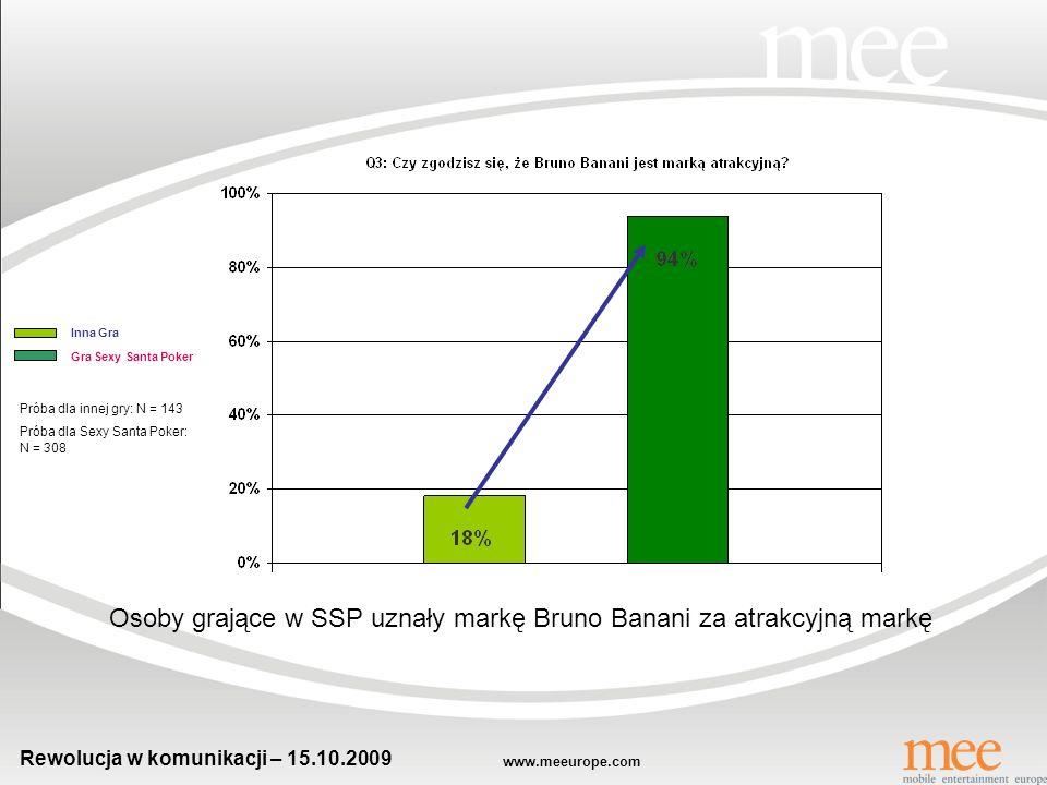 Osoby grające w SSP uznały markę Bruno Banani za atrakcyjną markę