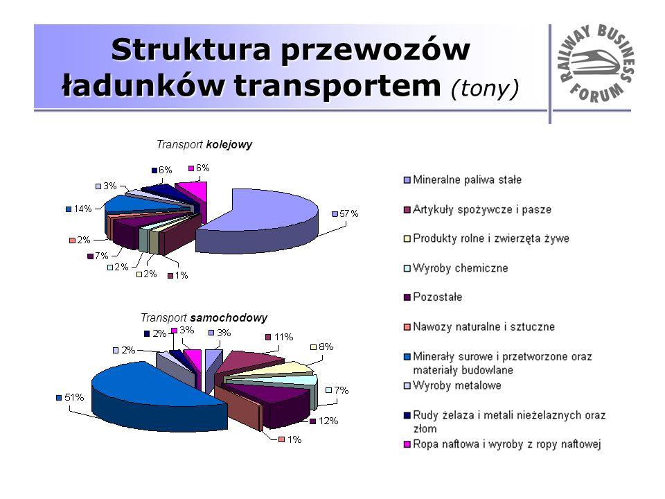 Struktura przewozów ładunków transportem (tony)