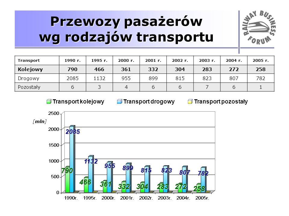 Przewozy pasażerów wg rodzajów transportu