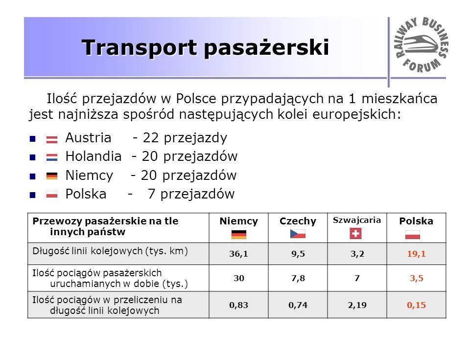 Transport pasażerski Ilość przejazdów w Polsce przypadających na 1 mieszkańca. jest najniższa spośród następujących kolei europejskich: