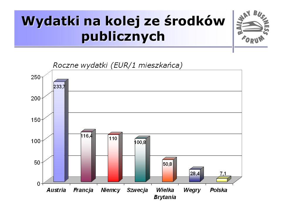 Wydatki na kolej ze środków publicznych