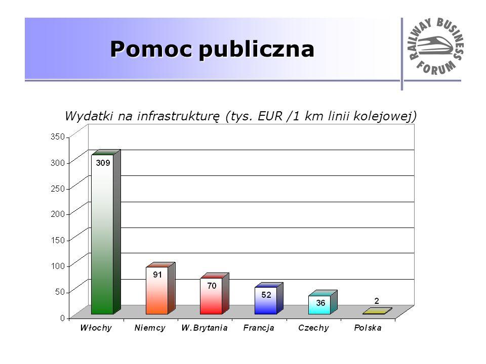 Pomoc publiczna Wydatki na infrastrukturę (tys. EUR /1 km linii kolejowej)