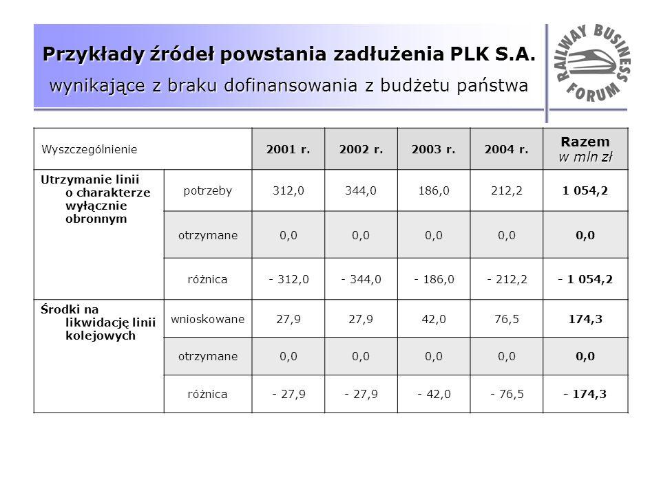 Przykłady źródeł powstania zadłużenia PLK S. A