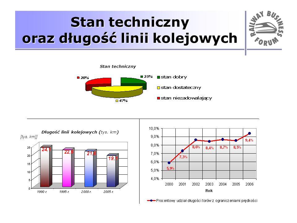 Stan techniczny oraz długość linii kolejowych