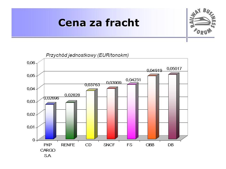 Cena za fracht Przychód jednostkowy (EUR/tonokm)
