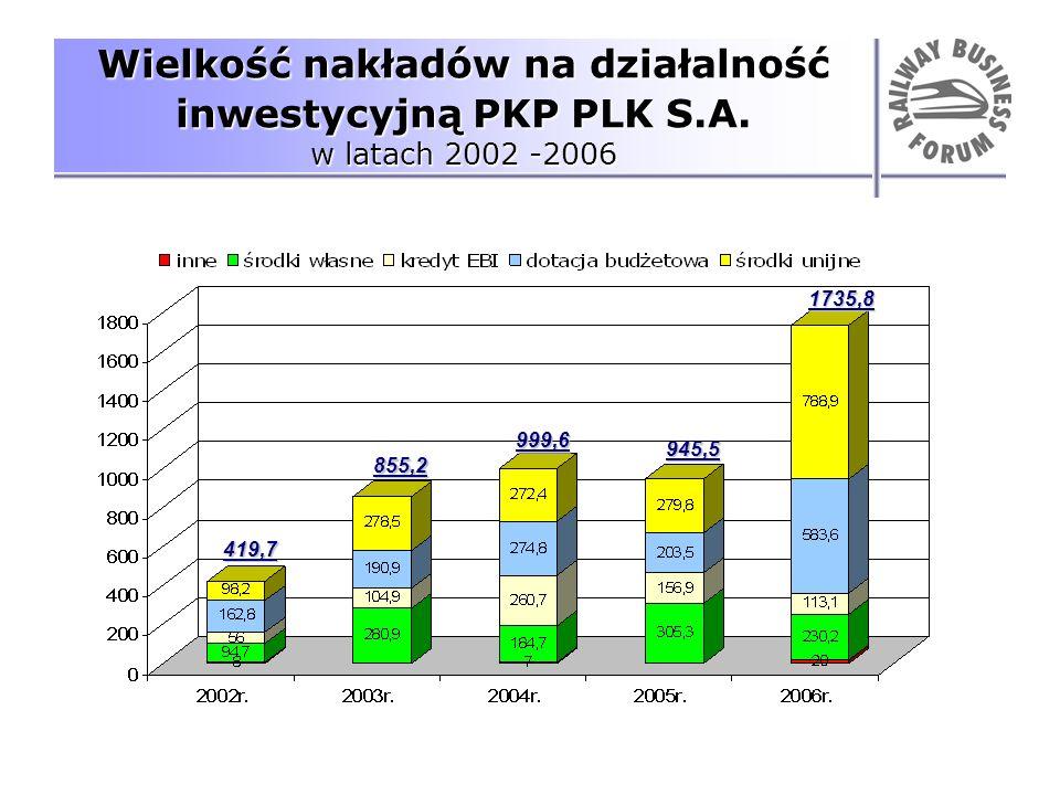 Wielkość nakładów na działalność inwestycyjną PKP PLK S. A