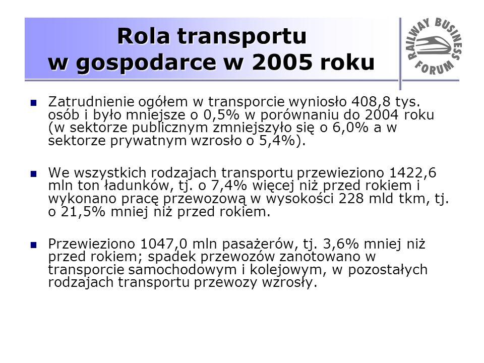 Rola transportu w gospodarce w 2005 roku