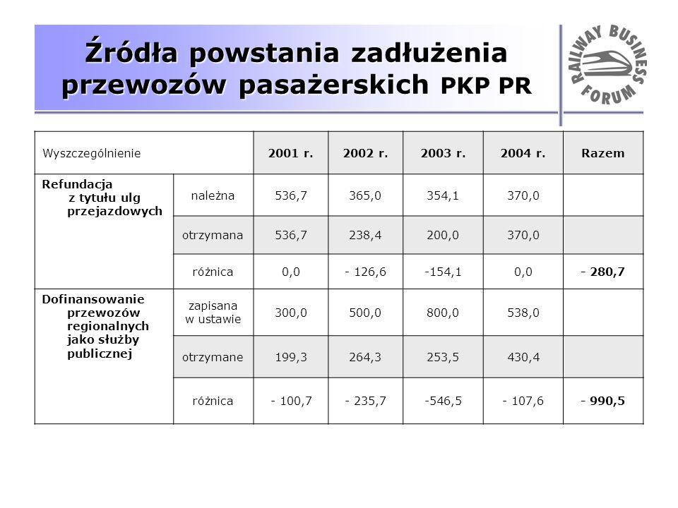Źródła powstania zadłużenia przewozów pasażerskich PKP PR