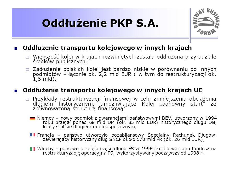 Oddłużenie PKP S.A. Oddłużenie transportu kolejowego w innych krajach