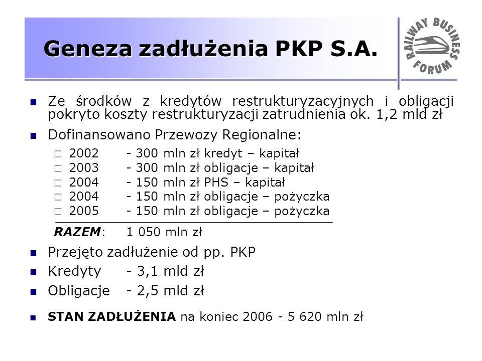 Geneza zadłużenia PKP S.A.