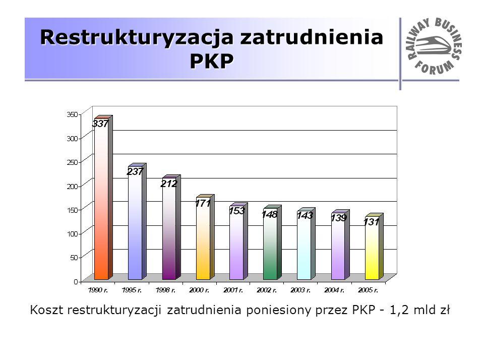 Restrukturyzacja zatrudnienia PKP