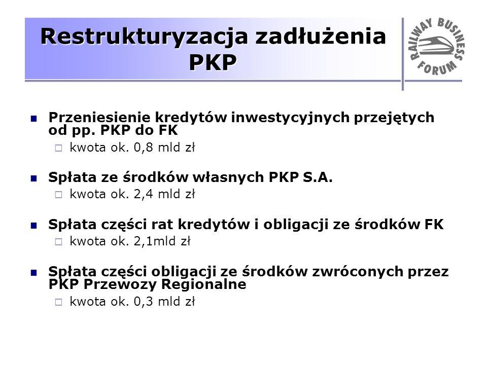 Restrukturyzacja zadłużenia PKP