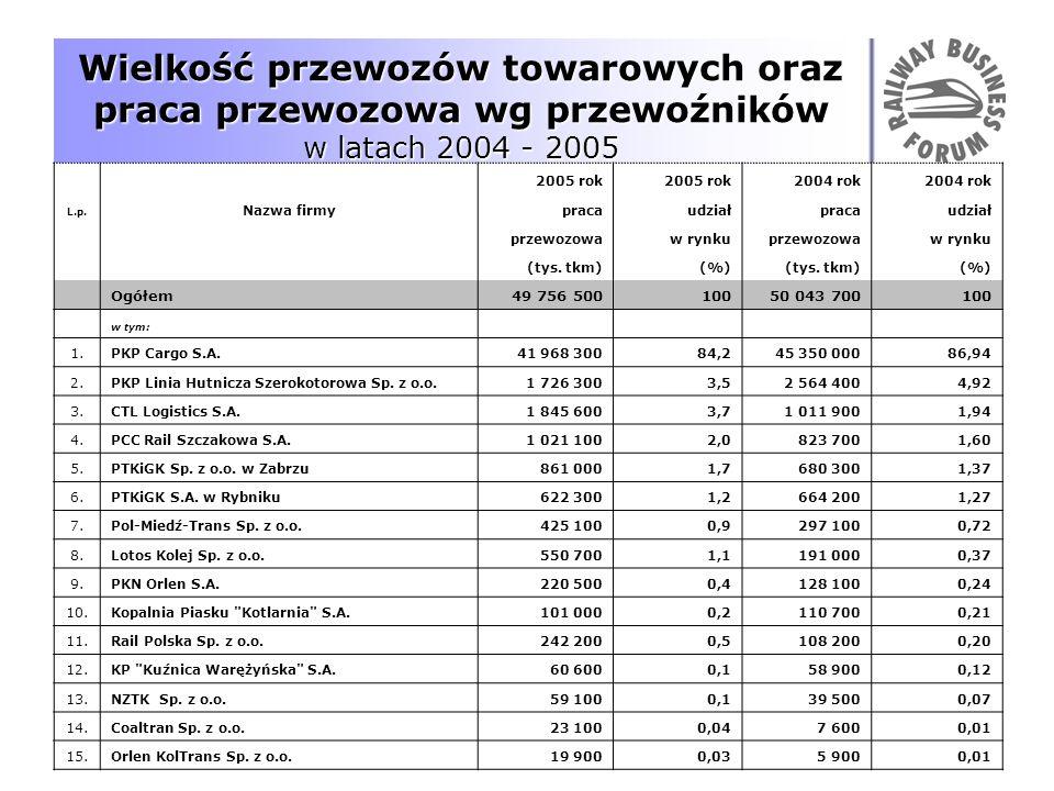 Wielkość przewozów towarowych oraz praca przewozowa wg przewoźników w latach 2004 - 2005