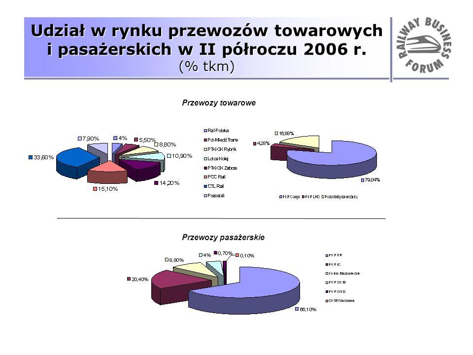 Udział w rynku przewozów towarowych i pasażerskich w II półroczu 2006 r. (% tkm)