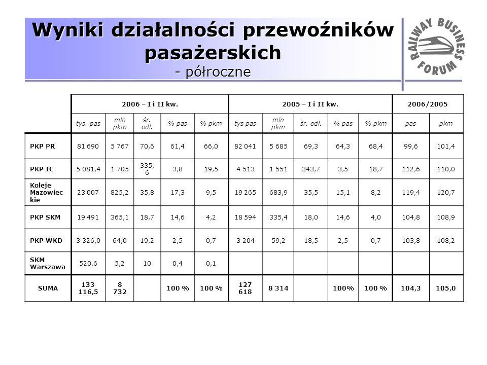 Wyniki działalności przewoźników pasażerskich - półroczne