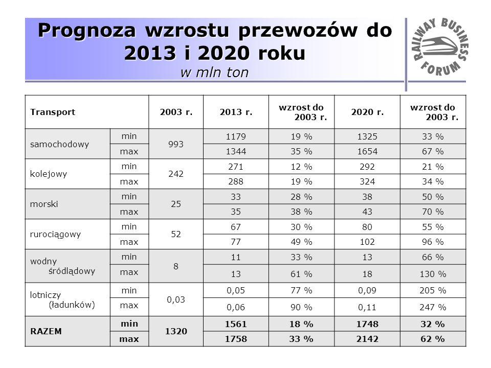 Prognoza wzrostu przewozów do 2013 i 2020 roku w mln ton
