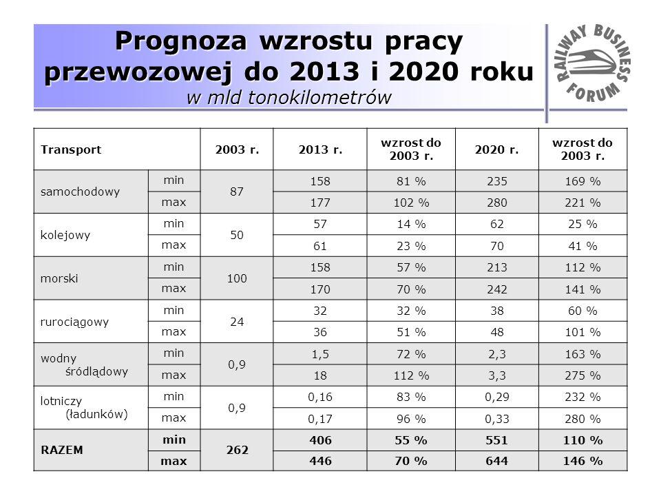 Prognoza wzrostu pracy przewozowej do 2013 i 2020 roku w mld tonokilometrów