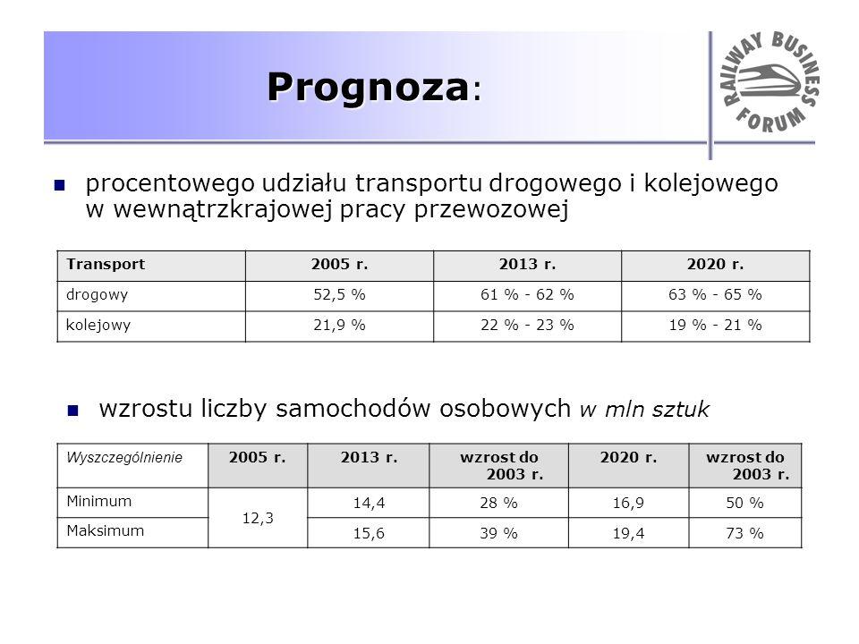 Prognoza: procentowego udziału transportu drogowego i kolejowego w wewnątrzkrajowej pracy przewozowej.